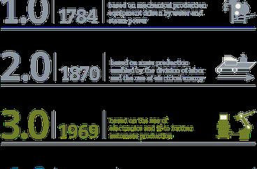 Những điều cần biết về cách mạng công nghiệp 4.0